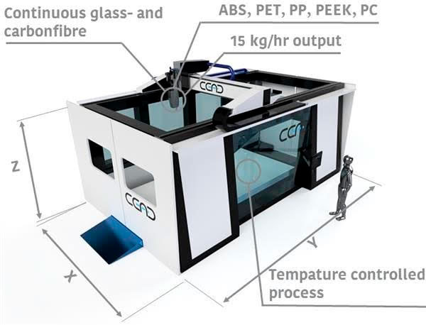 3D printer for printing by reinforced thermoplastics